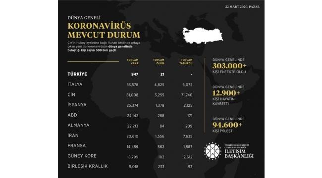 İletişim Başkanlığı, dünya genelindeki koronavirüs ölüm, vaka, taburcu sayılarını açıkladı