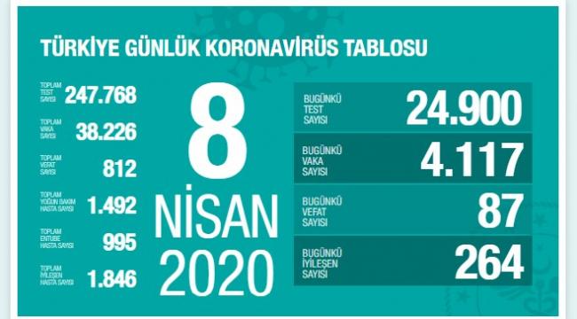 Türkiye'de korona virüs nedeniyle bugün 87 kişi hayatını kaybetti.