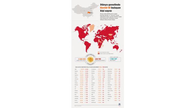 Dünya genelinde Kovid-19 bulaşan kişi sayısı 3 milyon 484 bini aştı