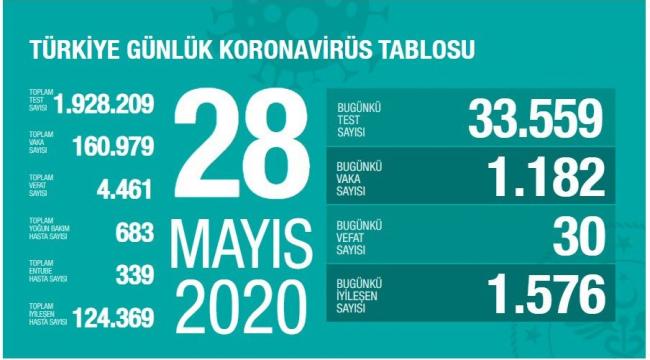 Türkiye'de iyileşen hasta sayısı artıyor