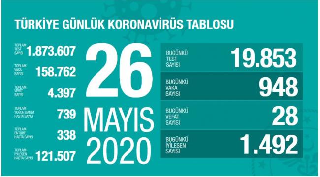 Türkiye'de iyileşen hasta sayısında önemli artış