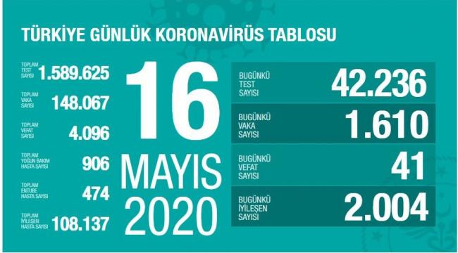 Türkiye'de iyileşme hızında öngörülebilir bir yavaşlama var