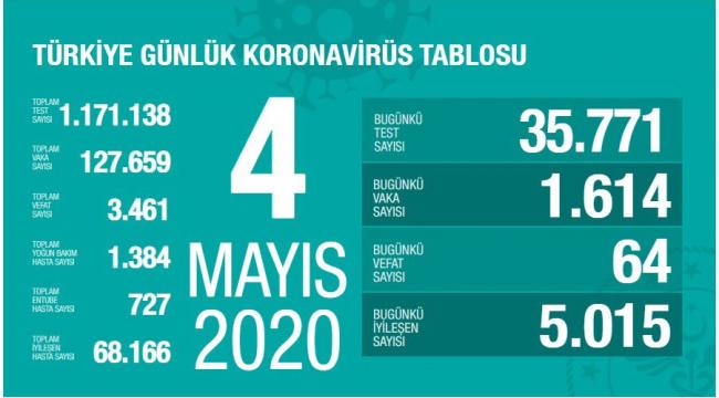 Türkiye'de koronavirüste yeni tanı sayısı azalmaya devam ediyor