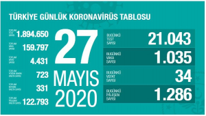 Türkiye'de son 24 saatte korona virüsten 34 kişi hayatını kaybetti