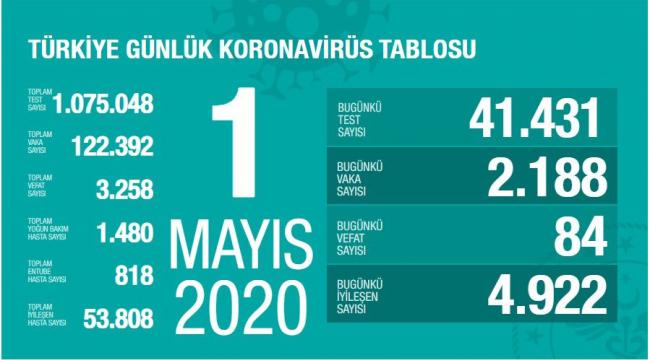 Türkiye'de toplam can kaybı 3 bin 258 oldu
