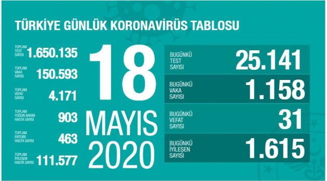 Türkiye'de vaka sayısı öngörülebilir düzeyde seyrediyor