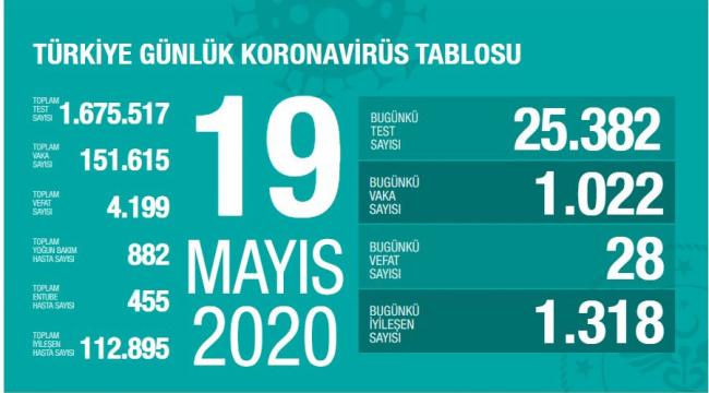 Türkiye'de yeni vaka sayısında azalma var