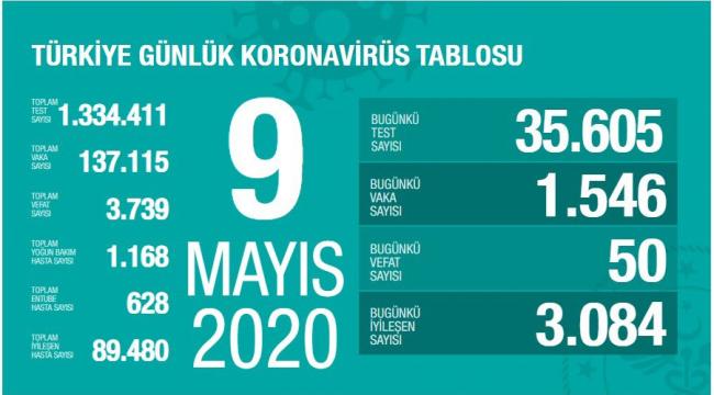 Türkiye'de yoğun bakım desteğine ihtiyaç duyanların sayısındaki azalma devam ediyor