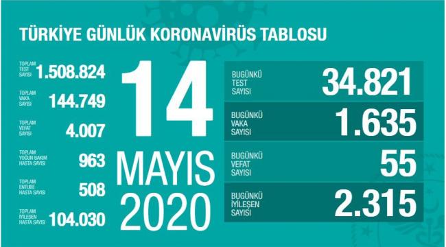 Türkiye'de yoğun bakım ve entübe hasta sayısı azalmaya devam ediyor