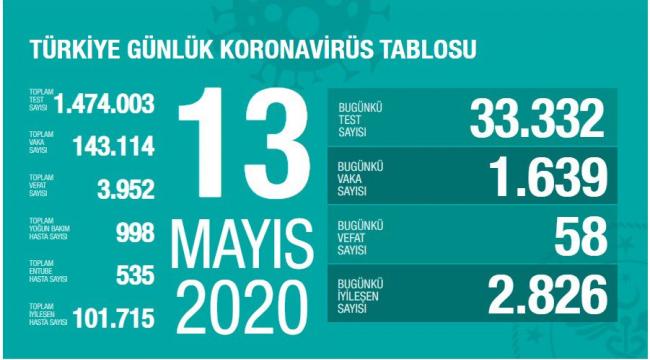 Türkiye'de yoğun bakımdaki hasta sayısı binin altına düştü