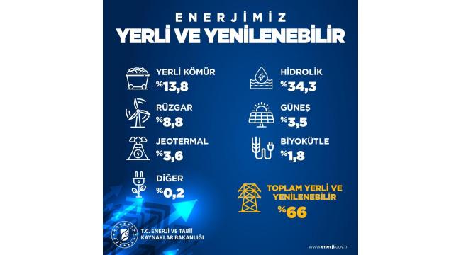 Enerji ve Tabii Kaynaklar Bakanlığı'ndan yenilenebilir başarı