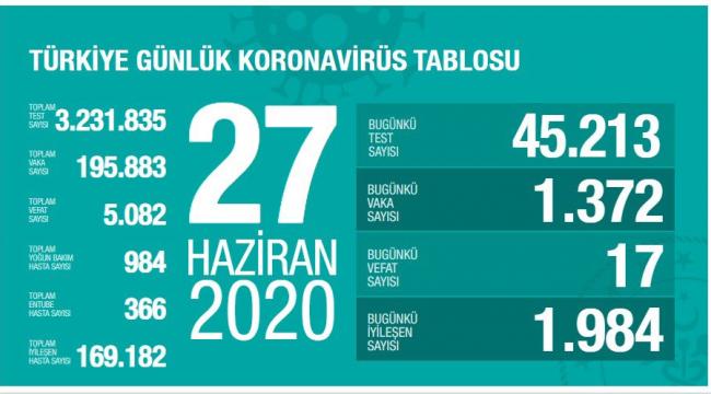 Türkiye'de son 24 saatte korona virüsten 17 kişi hayatını kaybetti
