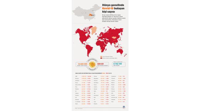 Dünya genelinde Kovid-19 tespit edilen kişi sayısı 14 milyon 647 bini geçti