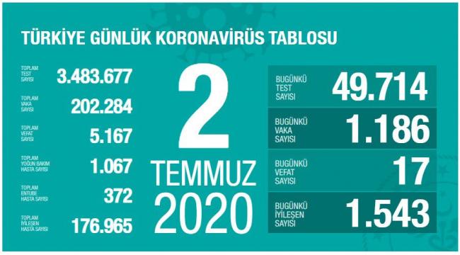 En çok vaka olan 5 il: İstanbul, Ankara, Gaziantep, Konya, Bursa.
