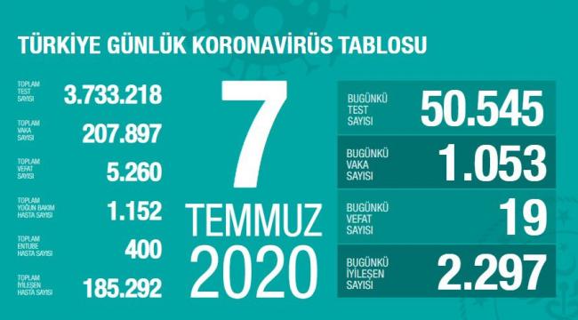Son 24 saatte korona virüs nedeniyle 19 kişinin hayatını kaybetti.