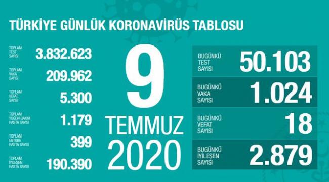 Son 24 saatte korona virüsten 18 kişi hayatını kaybetti