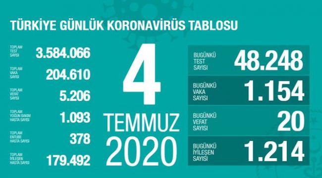 Son 24 saatte korona virüsten 20 kişi hayatını kaybetti