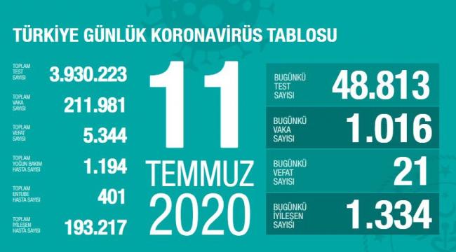 """Son 24 saatte korona virüsten 21 can kaybı, bin 16 yeni vaka"""