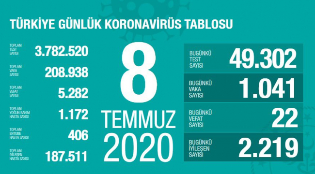 Son 24 saatte koronavirüsten 22 kişi hayatını kaybetti