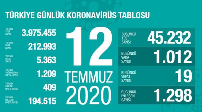 Son 3 günde ortalama entübe hasta sayısı en yüksek 5 il: İstanbul, Ankara, Konya, Diyarbakır, Bursa