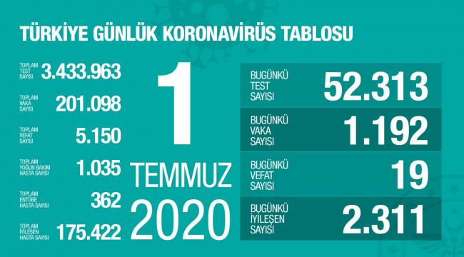 Türkiye'de test sayısı 3 buçuk milyona yaklaştı