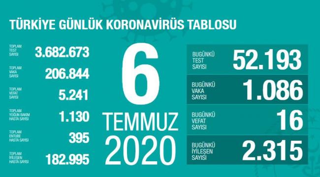 Türkiye'de vaka sayısı azalmaya devam ediyor