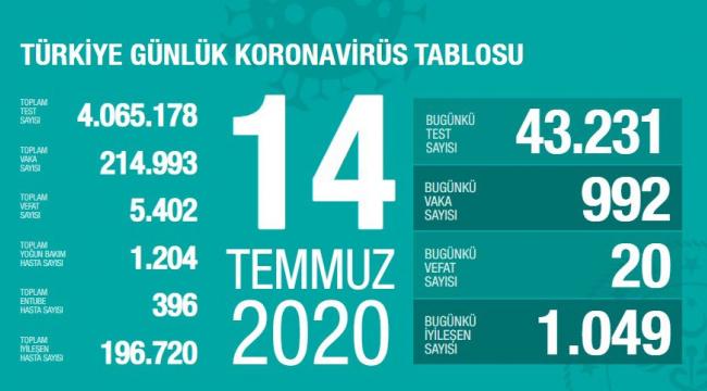 Türkiye'de vaka sayısı binin altında