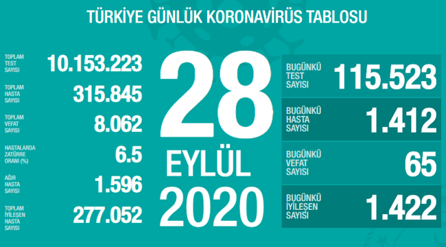 Türkiye'de bugün 65 kişi hayatını kaybetti