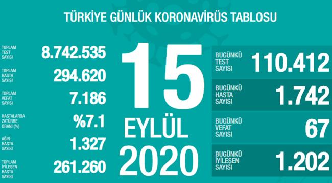 Türkiye'de bugün 67 kişi hayatını kaybetti