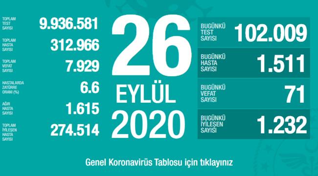 Türkiye'de bugün 71 kişi hayatını kaybetti