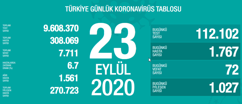 Türkiye'de bugün 72 kişi hayatını kaybetti