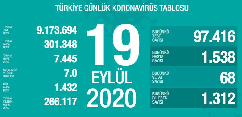 Türkiye'de bugün korona virüsten 68 kişi hayatını kaybetti