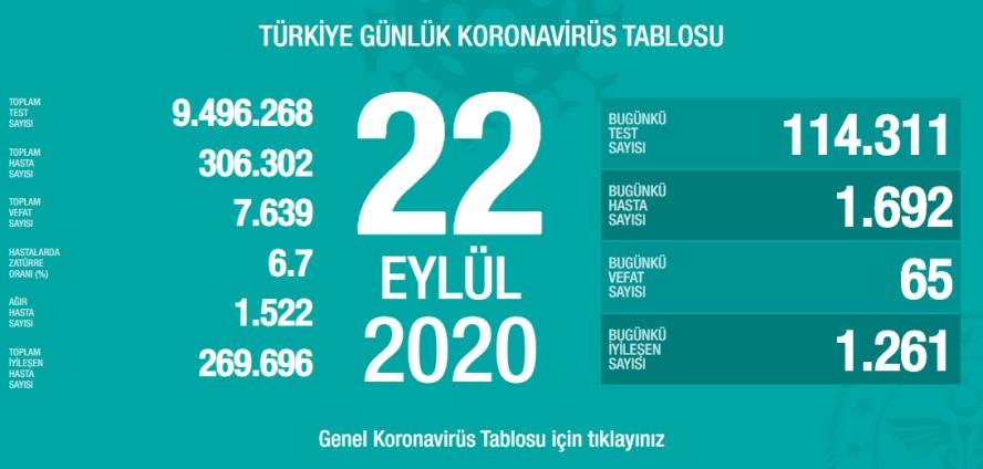 Türkiye'de bugün vaka sayısı bin 692