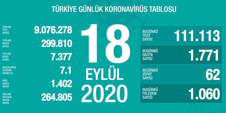 Türkiye'de bugün vaka sayısı bin 771